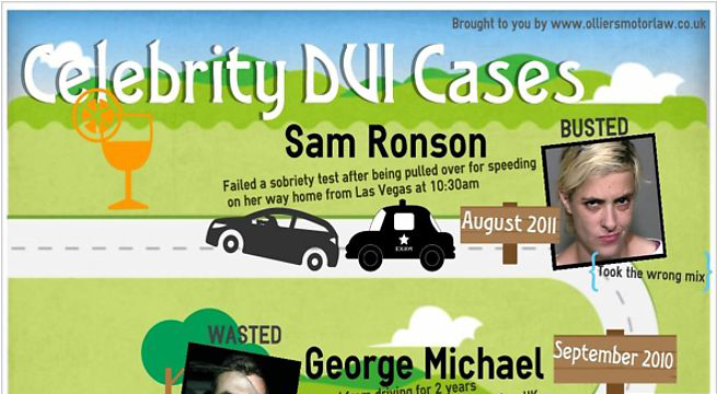 Chicago Celebrity DUIs - The Chicago DUI Law Blog