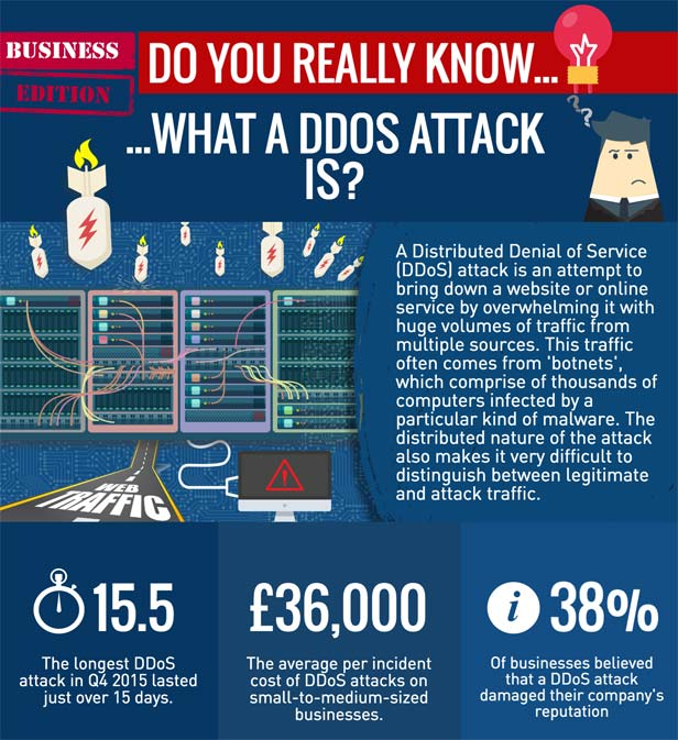 How Does Denial Of Service Attack Home